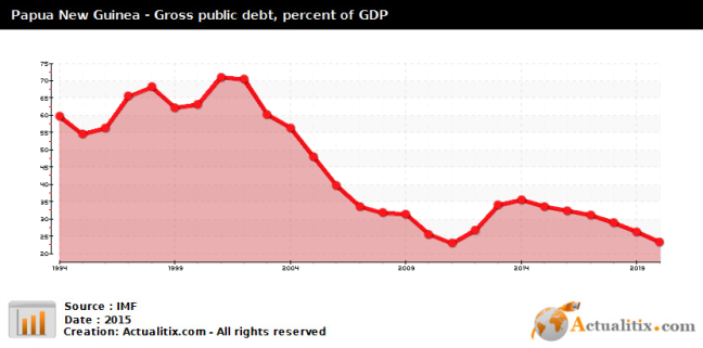 papua-new-guinea-gross-public-debt-percent-of-gdp